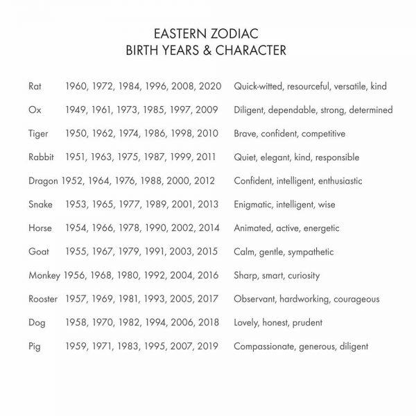 Chinesie zodiac explanation
